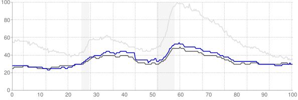 Omaha, Nebraska monthly unemployment rate chart